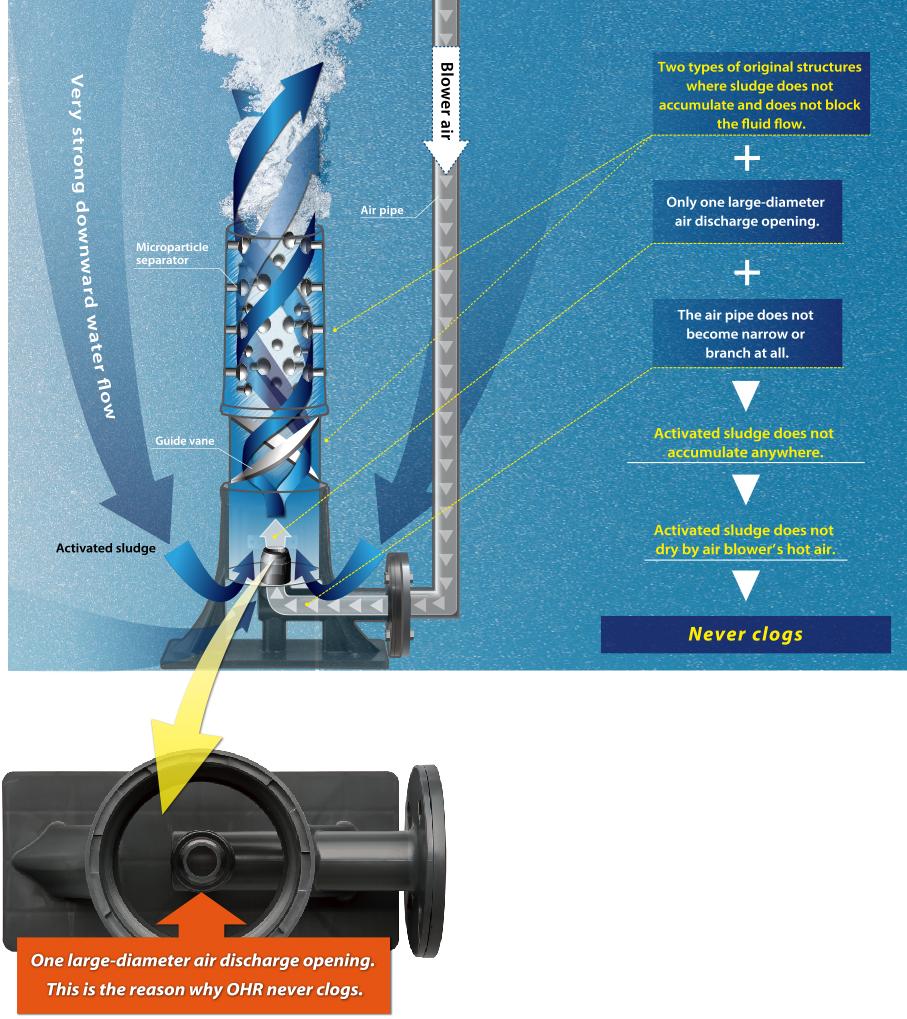 OHR AERATOR Mechanism / Comparison